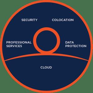 Otava Service Framework Diagram-01